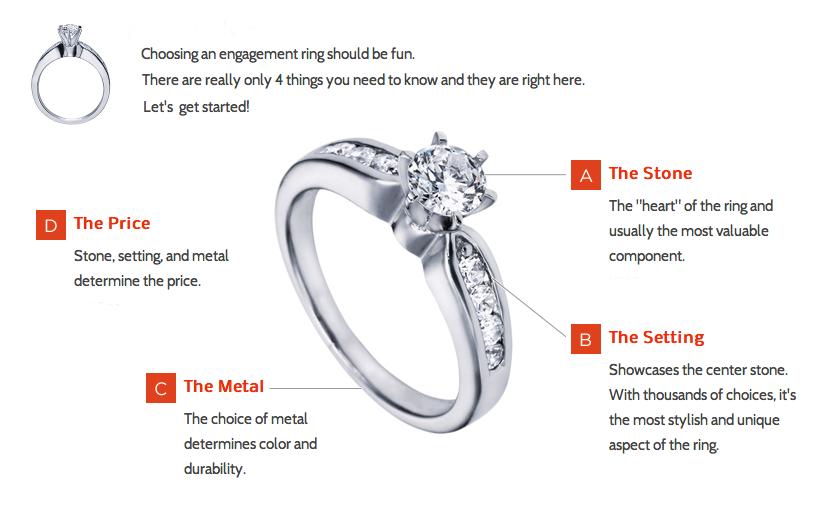 choosing a ring